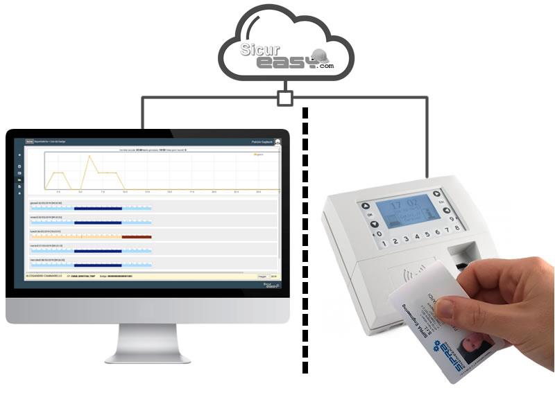 La soluzione software e hardware completa per il controllo degli accessi